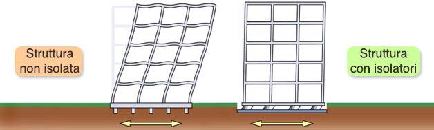 Schematizzazione del comportamento di una struttura in caso di sisma